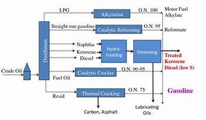 2 2 Refining Of Petroleum Into Fuels