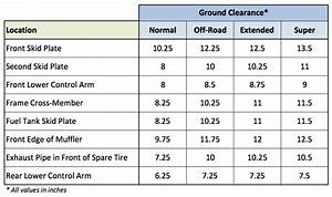 Land Rover Lr4 Ground Clearance