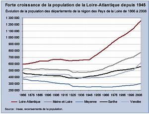 Retour Sur Deux Si U00e8cles De Recensements De La Population