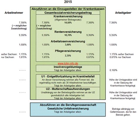 sozialversicherungsbeitraege  beitragssaetze und