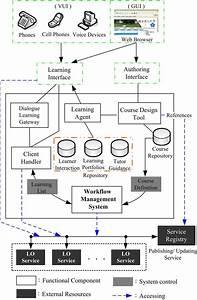 Architecture Of Kmls  Bullet Workflow Management System