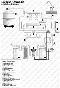 Reverse Osmosis With Booster Pump Installation Guide