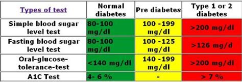 hbac normal ranges diabetes