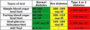 Chart Of Blood Sugar Levels