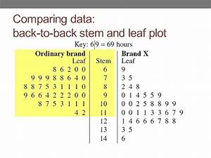 Back-to-back Stem And Leaf Plots