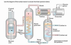 Solved  Use The Diagram Of The Nuclear Reactor To Answer T