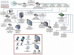 Ip Address Assignments And Dhcp Setup For Complex Home Network