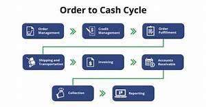 Cash Management Workflow Diagram : what is order to cash cycle invensis technologies ~ A.2002-acura-tl-radio.info Haus und Dekorationen