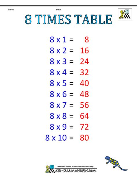 The multiplication table chart, also known as the multiplication table or multiplication chart, is a great tool to help with mastering the times tables. Times Table Charts 7-12 Tables