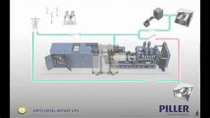 Piller - Uniblock Ubtd - Rotary Diesel Ups Simulator