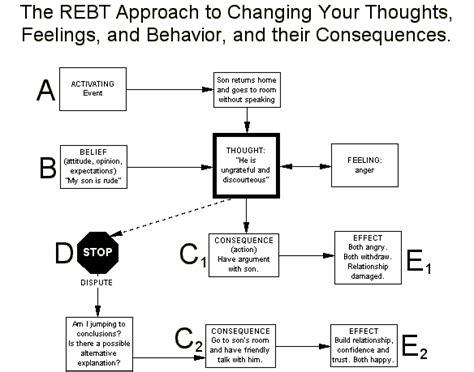 model rational emotive behavior therapy cognitive