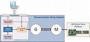 Dynamometer Drive System  Analog Devices Wiki