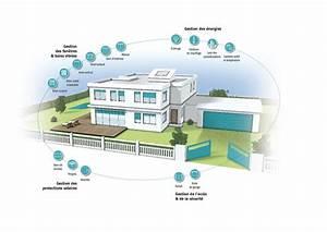 Objet Connecté Maison : domotique iot pour la maison test avis et comparatif ~ Nature-et-papiers.com Idées de Décoration