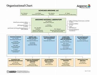 Chart Organizational Laboratory Argonne Organization National References