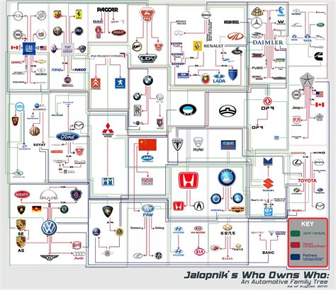 Of Automotive Companies by Automobile Family Tree Which Brand Owns The Other Turbozens