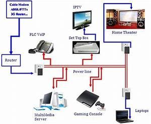 Netzwerk Im Haus : detec secure powerline av adapter set v2 netzwerk steckdose ~ Orissabook.com Haus und Dekorationen