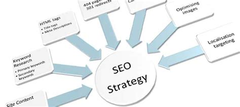 Seo Strategy by Seo Strategy Guide Seopie