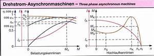 Drehstrommotor Leistung Berechnen : asynchronmotor anlaufmoment ~ Themetempest.com Abrechnung
