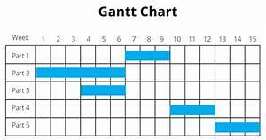 How To Use Gantt Charts In Wordpress  U2013 Upstream