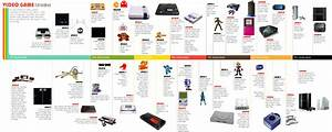 Video Game Timeline INFOGRAPHIC Infographic List