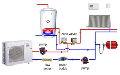Heat Pumps Artizan Heating