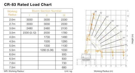 crane load charts explained truck mounted crane chowgule material handling ayucar