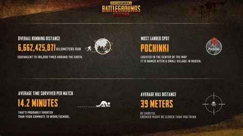 playerunknowns battlegrounds mobile hits  million daily