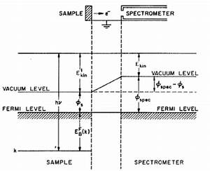 3 An Energy Level Diagram For A Sample And Spectrometer In