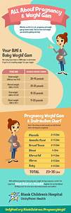 All About Pregnancy  U0026 Weight Gain  Infographic