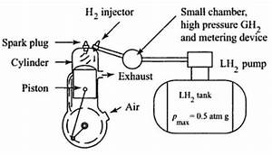Hydrogen Internal Combustion Engine