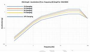 Acceleration Vs  Frequency Graphs For Different Damping