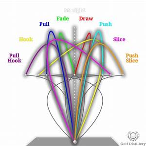Golf Ball Flight Diagram