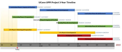 project timelines uconn administrator preparation