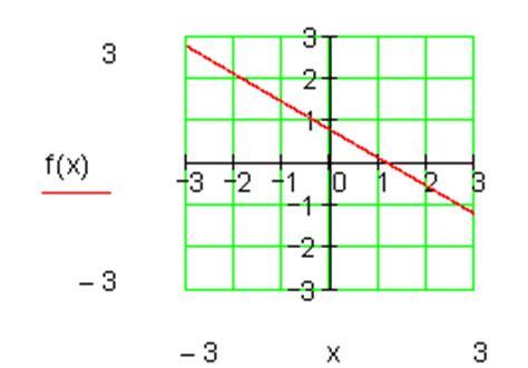 einfuehrung lineare funktionen