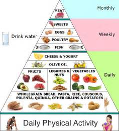 Mediterranean Food Pyramid Printable