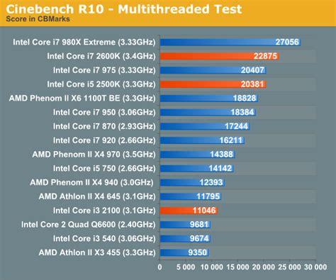i7 intel core i3 i5 benchmark 2100 sandy bridge amd 2500k performance 2600k cpu cinebench tested 3d rendering pov ray