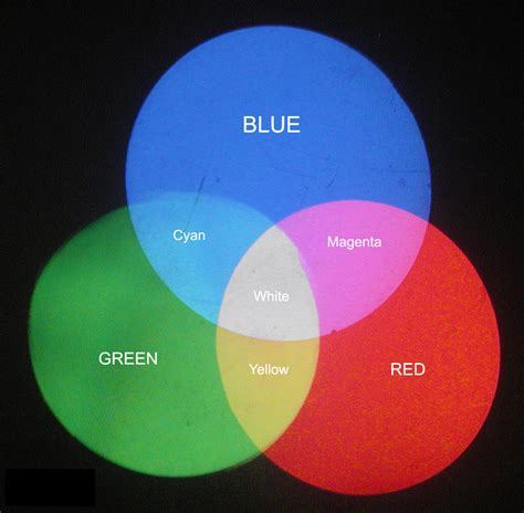 is green a primary color color mixing
