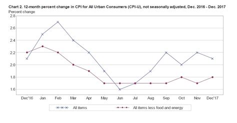 us bureau of labor statistics cpi cpi home us bureau of labor statistics autos post