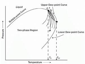Phase Diagram Of Retrograde Condensate Gas
