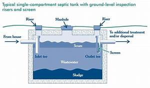 Septic Tank Ownership Tips For Septicsmart Week
