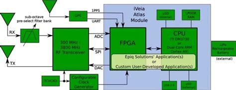 Epiq Solutions Matchstiq World Smallest Software