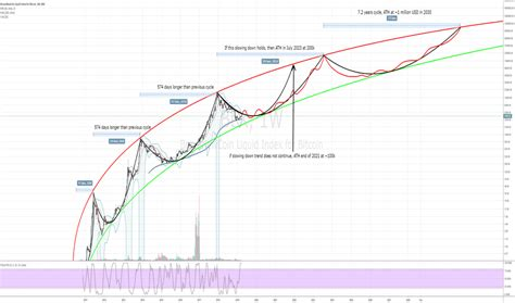 According to ivan, this giant triangle on a bitcoin long term chart may result in the price dumping all the way down to mid 1,000s. Bitcoin Long Term Chart February 2021