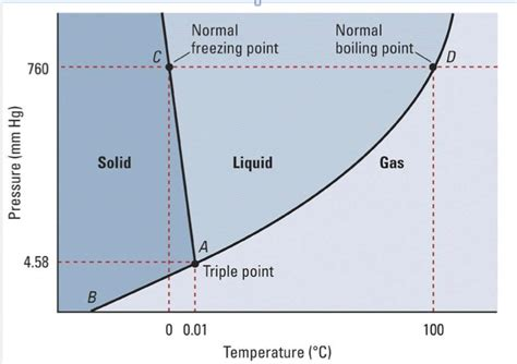 Diagram Of A Water by Boiling Cold Water Reduced Pressure Phase Diagram