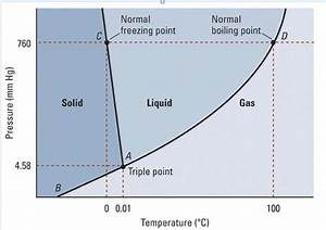Boiling Cold Water Under Reduced Pressure  Phase Diagram