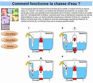 Comment Régler Une Chasse D Eau : chassez l 39 eau comment fonctionne la chasse d eau ~ Premium-room.com Idées de Décoration