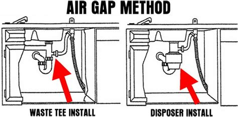 Dishwasher Air Gap Purpose Tyresc