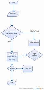User Login Module   Flowchart