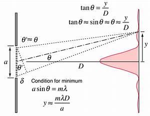 Fraunhofer Single Slit Diffraction