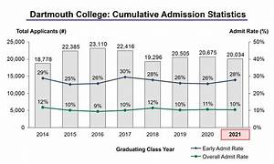 dartmouth acceptance rate and admission statistics With dartmouth college admissions