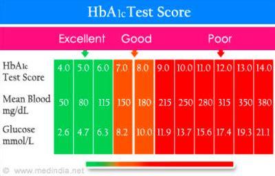 test  diabetes diabetes health study